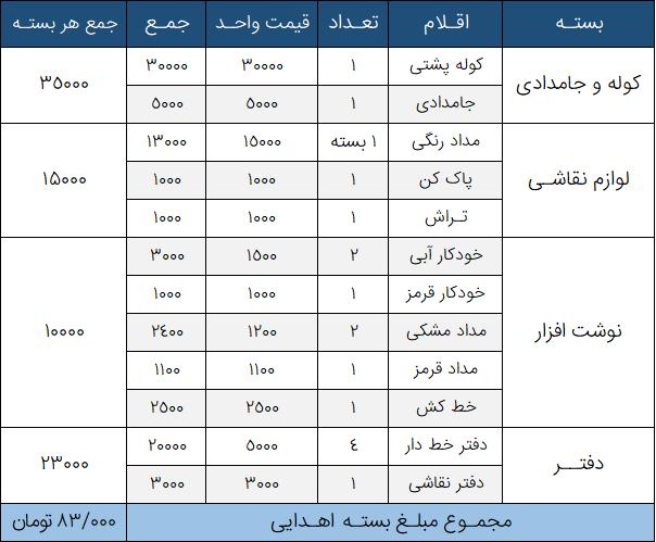جدول کمپین رویای مهر موسسه خیریه نیکوکاران شریف