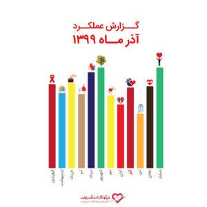 نگاهی بر گزارش عملکرد واحد حمایتی در آذر ماه سال ۱۳۹۹