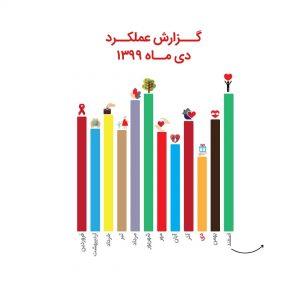 گزارش عملکرد واحد حمایتی در دی ماه ۱۳۹۹