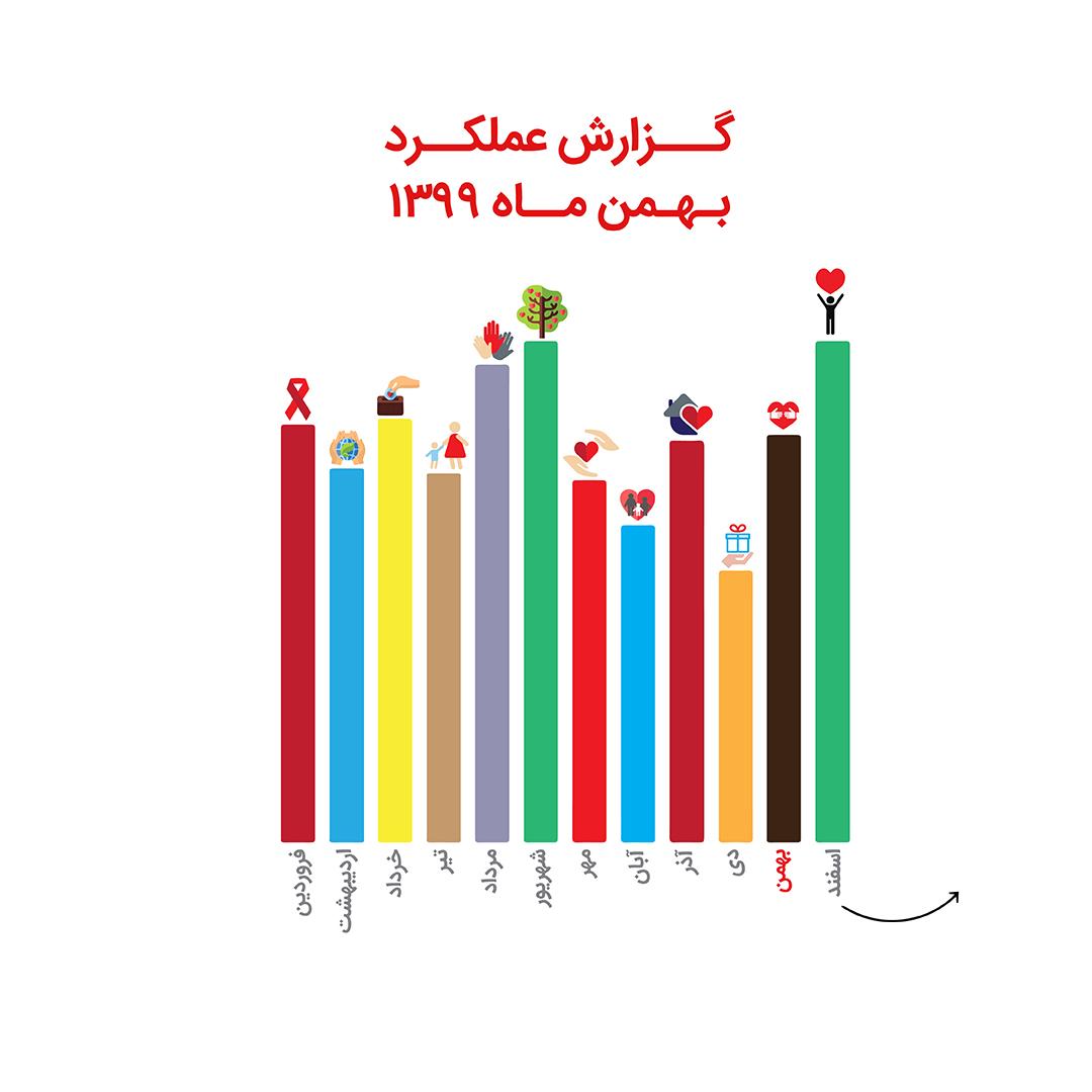 نگاهی بر گزارش عملکرد واحد حمایتی در بهمن ماه 1399