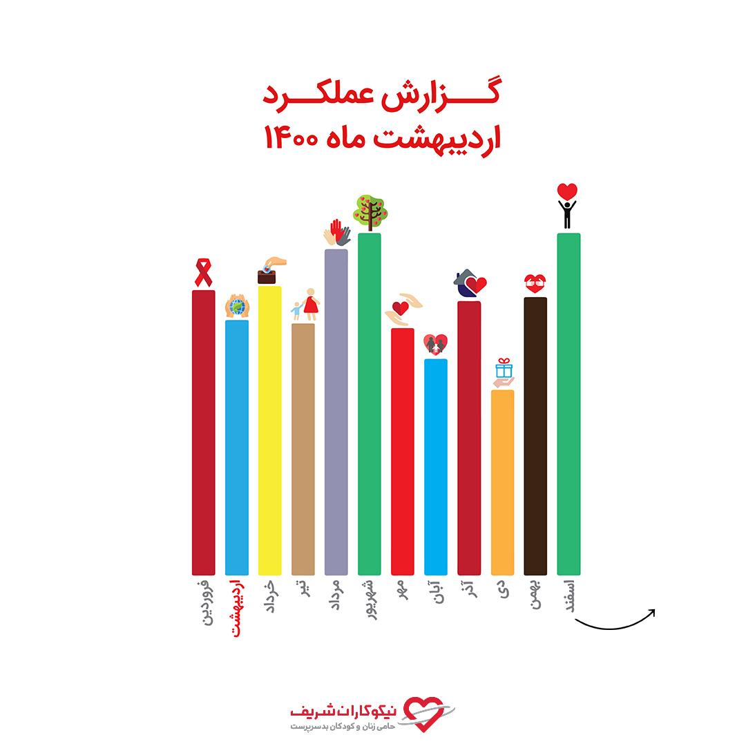 نگاهی بر گزارش عملکرد واحد حمایتی در اردیبهشت 1400